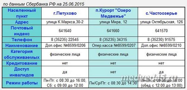 Ближайшие отделения Сбербанка РФ в районе - озеро Медвежье (Курганская область, Петуховский район)