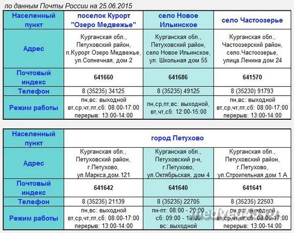 Ближайшие отделения Почты России в районе - озеро Медвежье (Курганская область, Петуховский район)